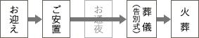 お迎え→ご安置→葬儀(告別式)→火葬
